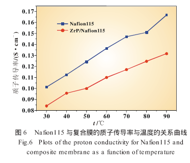 Study on Zirconium Hydrogen phosphate /Nafion 115 composite membrane